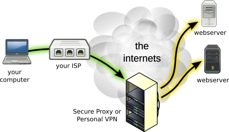 Difference Between Proxy And VPN | FoxyProxy Help